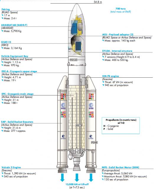Ariane 5 ECA (Arianespace).
