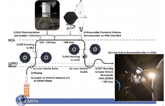 Fases de la misión ARRM (NASA).