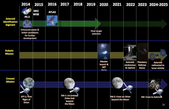 Calendario de la misión ARM (NASA).
