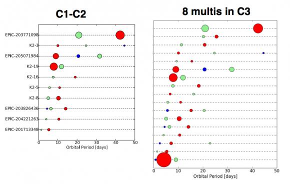 Algunos sistemas múltiples compactos detectados por K2 (NASA).
