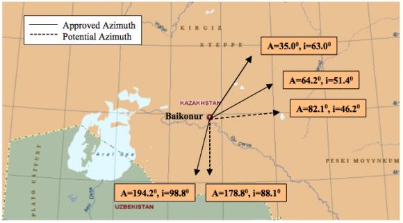 Azimuts de lanzamiento del Zenit desde Baikonur (Land Launch).