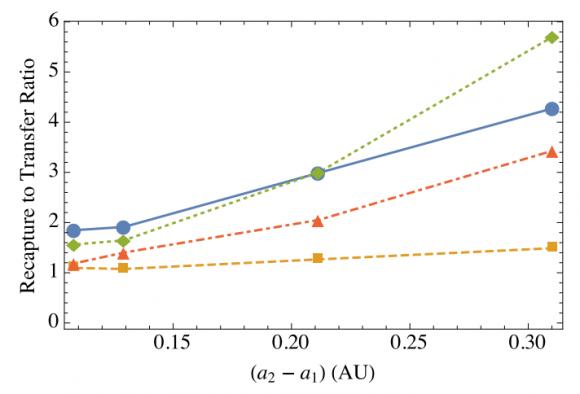 Proporción de partículas recapturadas con respecto a las transferidas al planeta de al lado en función de la distancia entre los dos planetas. La línea azul corresponde al caso de que la fuente del material de impacto sea el planeta interior. La línea naranja es cuando el planeta exterior es la fuente (J. Steffen et al.).