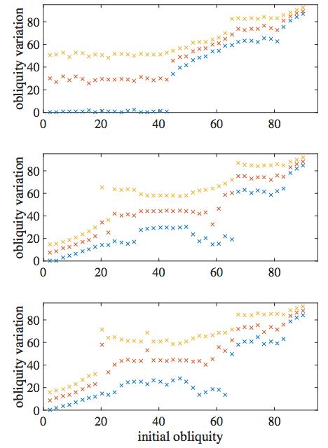 Variaciones de la inclinación del eje para planetas próximos. La gráfica superior representa una Tierra son Luna, la gráfica intermedia el planeta interno de un sistema de dos mundos próximos y la gráfica inferior el planeta externo. Los colores representan la mínima, intermedia y máxima variación después de 20 millones de años (J. Steffen et al.).