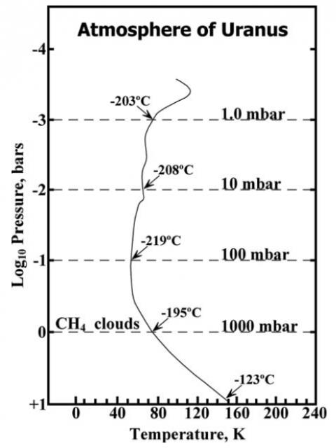 Perfil de presión y temperatura de la atmósfera de Urano. La atmósfera está formada por un 83% de hidrógeno, 15% de helio y 2% de metano (NASA).