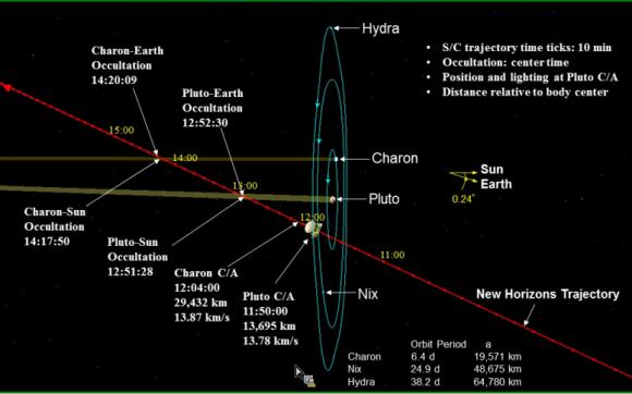 Trayectoria del encuentro de la New Horizons con Plutón con los tiempos exactos (NASA/JHUAPL/SwRI).