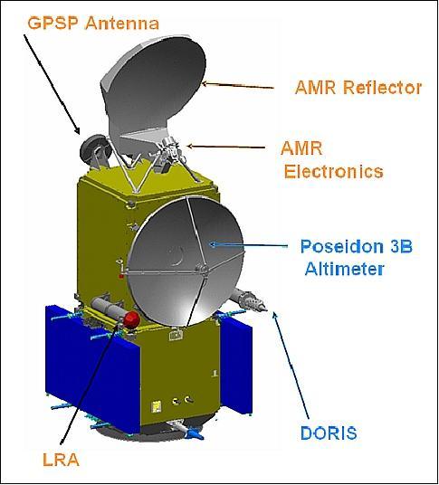Elementos del Jason 3 (NASA).
