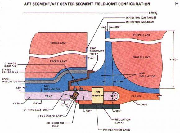 Detalle de las uniones de los segmentos de los SRB. Se aprecian las dos juntas toroidales que evitaban el escape de gases al exterior (NASA).