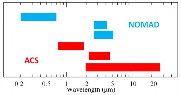 Cobertura espectral de NOMAD y ACS (ESA).