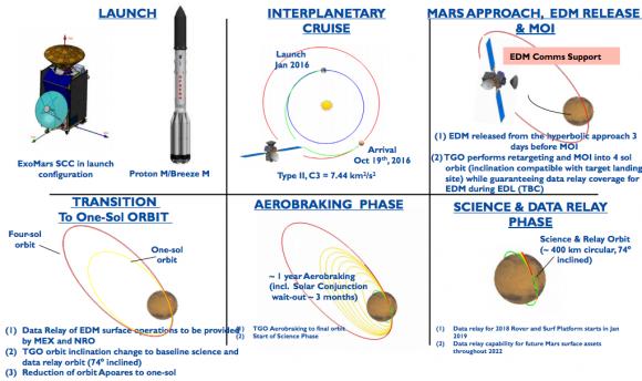 Fases en la misión de ExoMars 2016 (ESA).