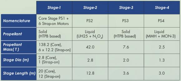 Características del PSLV C33 (ISRO).