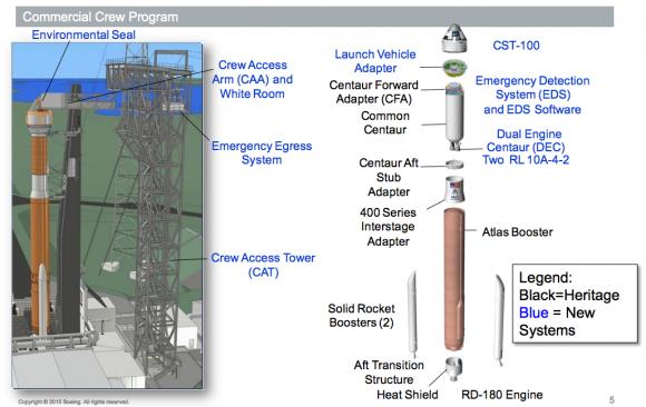 Cohete y rampa de lanzamiento de la Starliner (Boeing).