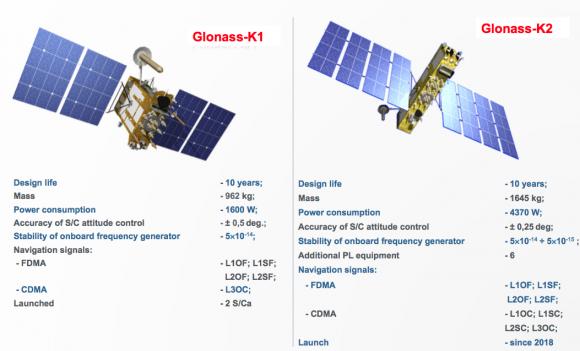 Diferencias entre los satélites GLONASS-K1 y los GLONASS-K2 (Roscosmos).