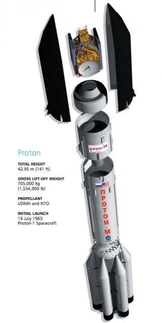 Cohete Protón-M/Briz-M (Khrunichev).