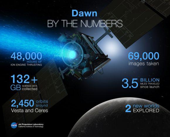 Datos de Dawn (NASA).