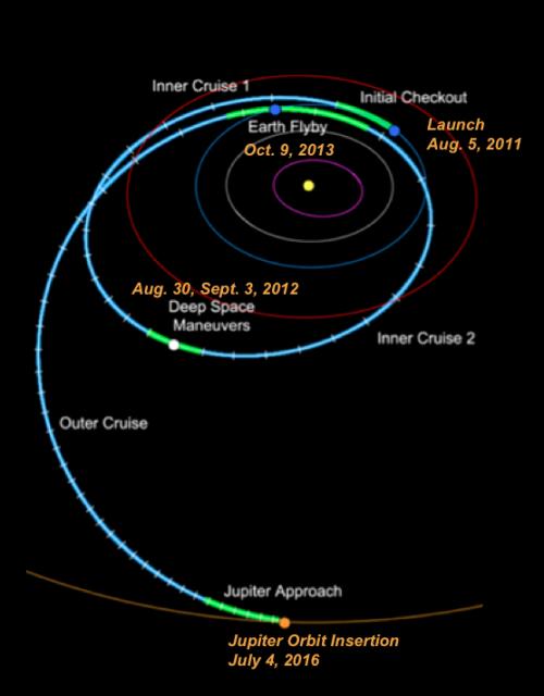 Trayectoria EGA de Juno (NASA).