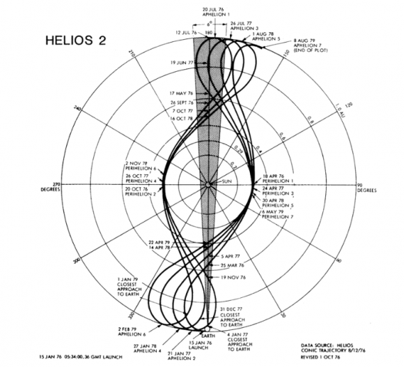 Órbitas de la sonda alemana Helios 2 en el sistema de referencia geocéntrico (NASA/DLR).