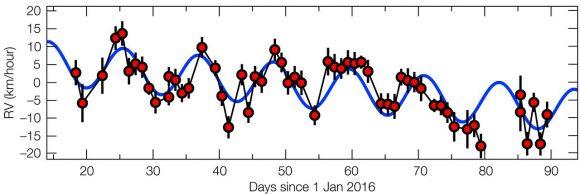 Señal de velocidad radial de Próxima. Se aprecia el periodo debido a Próxima b (ESO/G. Anglada-Escudé).