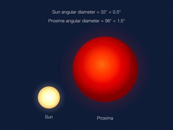 tamaño aparente de Próxima Centauri vista desde Próxima b y el Sol visto desde la Tierra (ESO/G. Coleman).