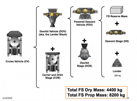 Elementos de la misión Europa Lander (NASA/JPL).