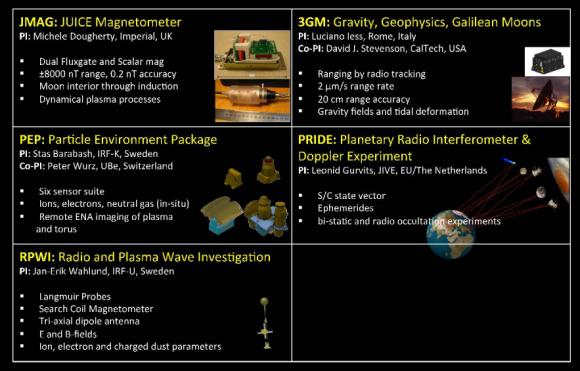 Segundo conjunto de instrumentos de JUICE (ESA).