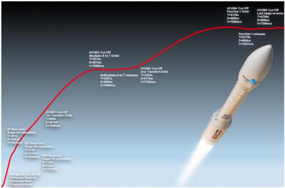 Etapas en el lanzamiento (Arianespace).