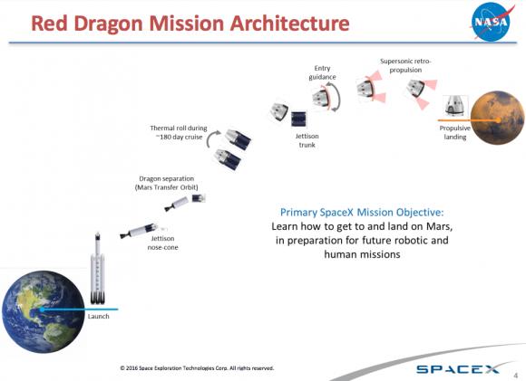 Etapas de la misión Red Dragon (NASA/SpaceX).
