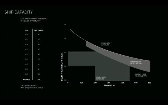 Capacidad de la nave marciana y ventanas de lanzamiento (SpaceX).