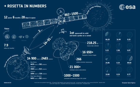 Resumen de la misión (ESA).