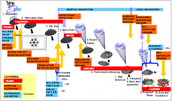 Secuencias de la fase EDL y del sistema GNC de Schiaparelli (Thales Alenia).