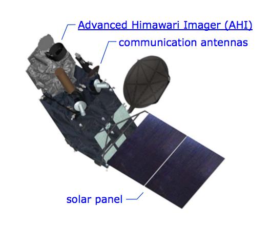 Elementos del Himawari 9 (JAXA).