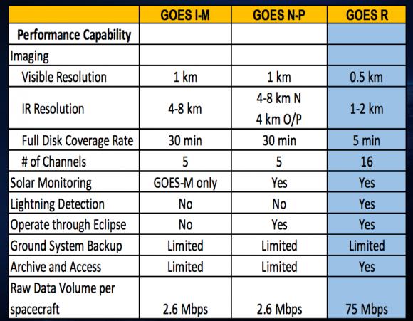 Características de las tres últimas series de satélites GOES (NASA).