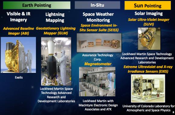 Instrumentos del GOES R (NASA).