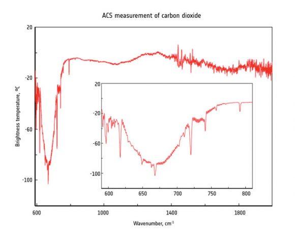 sas (ESA/Roscosmos/ExoMars/ACS/IKI).
