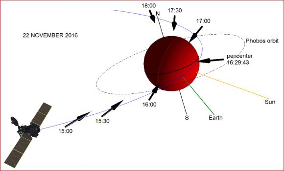 Geometría de las observaciones de ACS durante el 22 de noviembre (ESA/Roscosmos/ACS/IKI).