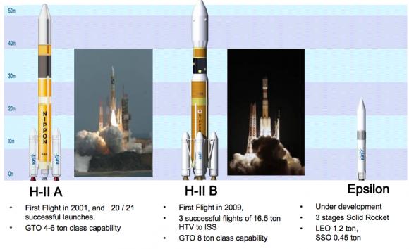 Cohetes japoneses en servicio (JAXA).