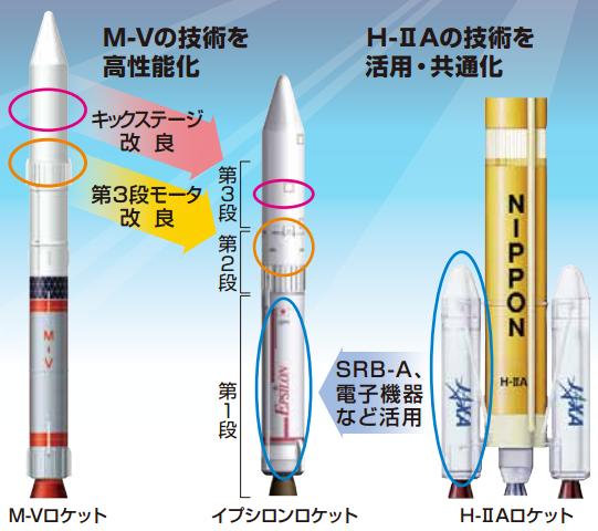 Elementos del Epsilon (JAXA).