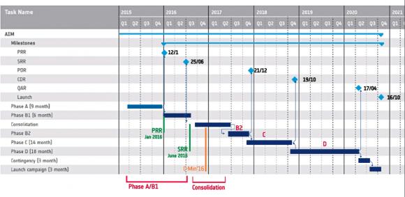 Fases previstas del proyecto AIM (ESA).