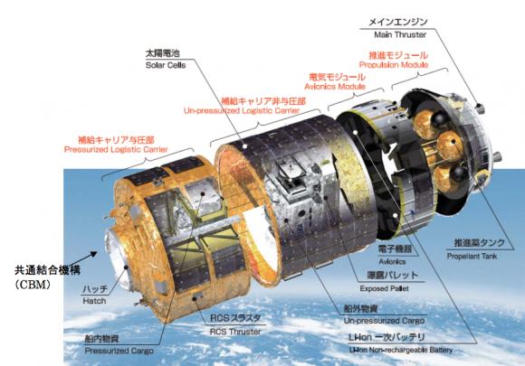 Partes del HTV (JAXA).