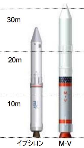 Diferencia entre el antiiguo cohete M-V y el Epsilon (JAXA).