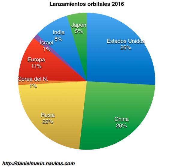 Lanzamientos espaciales en 2015 por países. Se incluyen como lanzamientos rusos los del Soyuz desde la Guayana Francesa.
