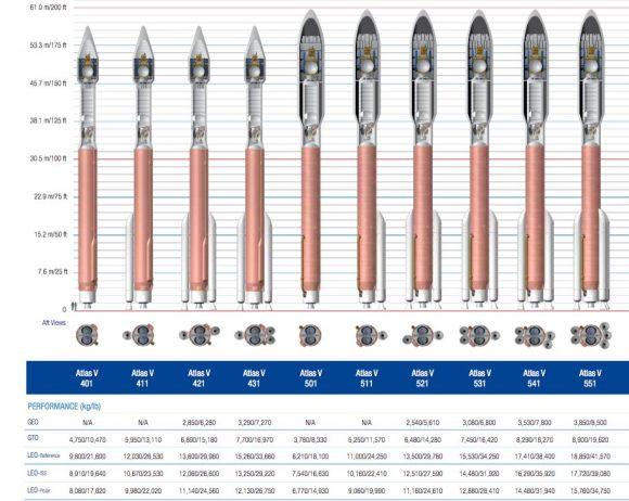 Tipos de Atlas V (ULA).