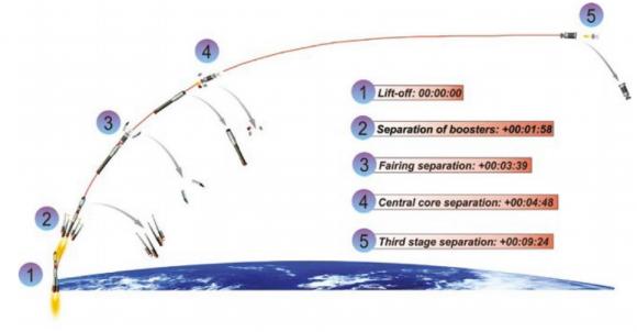 Fases del lanzamiento (Arianespace).