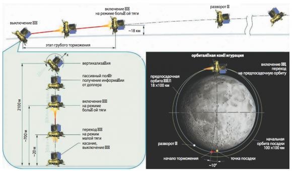 Fase de descenso de la Luna25 (NPO Lávochkin).
