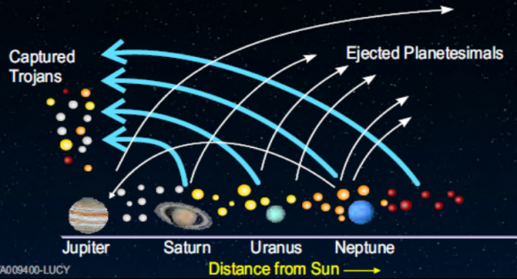 Los asteroides troyanos se originaron inicialmente en partes muy distintas del sistema solar (NASA).