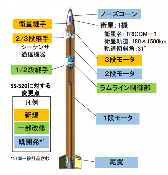 Nanolanzador SS-520-4 (JAXA).