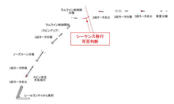 Fases del lanzamiento (JAXA).