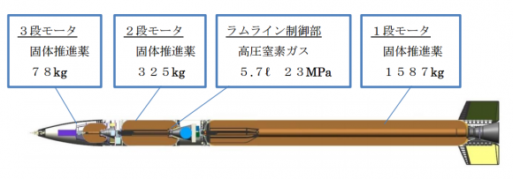 Partes del SS-520-4 (JAXA).