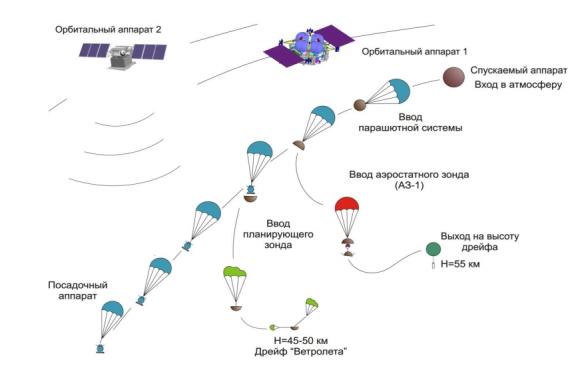 Elementos de la misión Venera D (NPO Lávochkin).