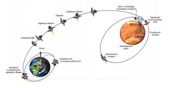 Fases de la misión Venera D (NPO Lávochkin).