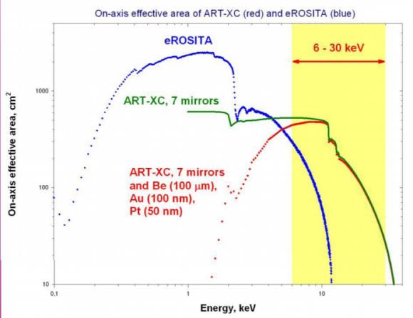 Rango de energías cubiertas por los dos telescopios de Spektr-RG (NPO Lávochkin).